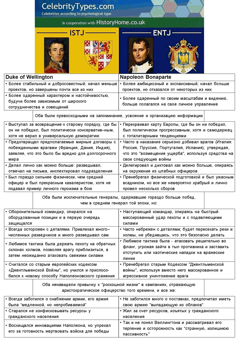 Wellington-vs-Napoleon_ru.png